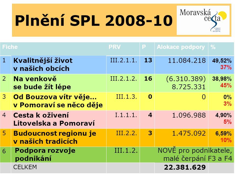 Plnění SPL 2008-10 FichePRVPAlokace podpory% 1 Kvalitnější život v našich obcích III.2.1.1.13 11.084.218 49,52% 37% 2 Na venkově se bude žít lépe III.