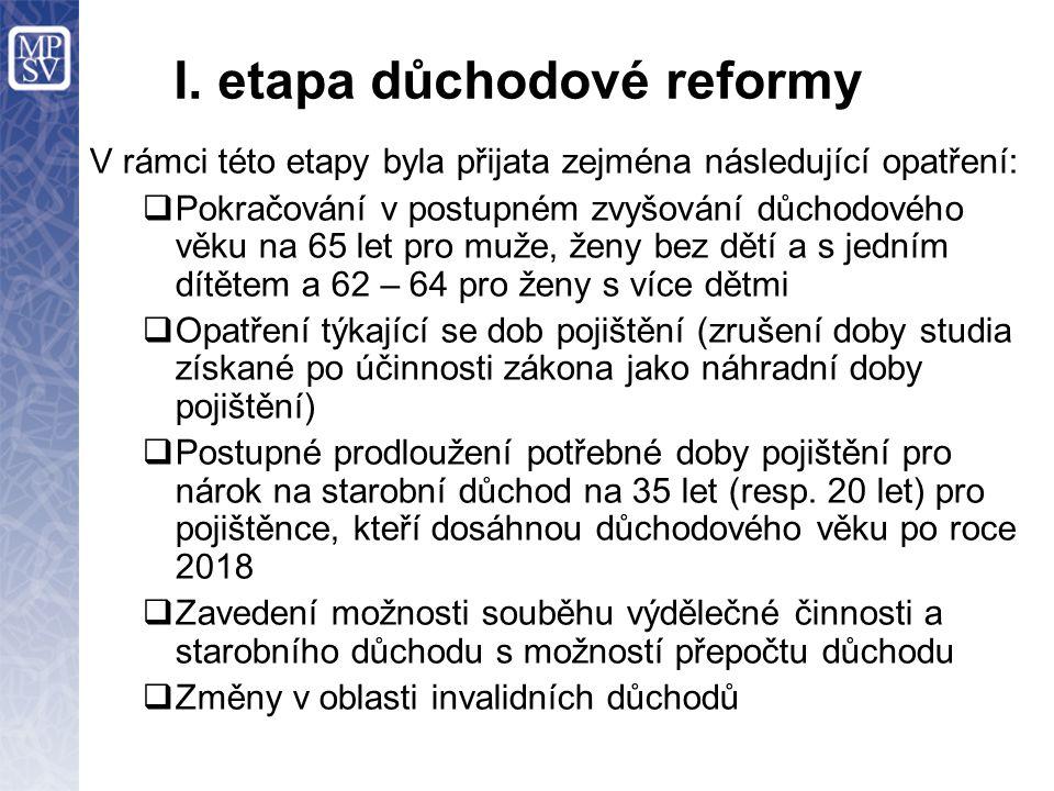 I. etapa důchodové reformy V rámci této etapy byla přijata zejména následující opatření:  Pokračování v postupném zvyšování důchodového věku na 65 le