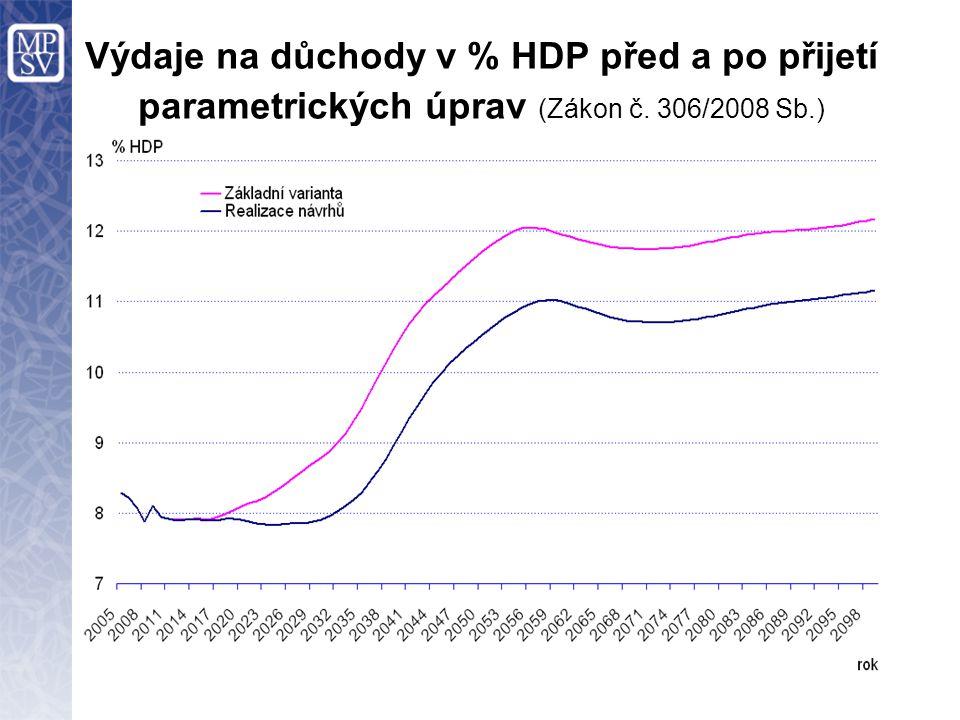 Výdaje na důchody v % HDP před a po přijetí parametrických úprav (Zákon č. 306/2008 Sb.)