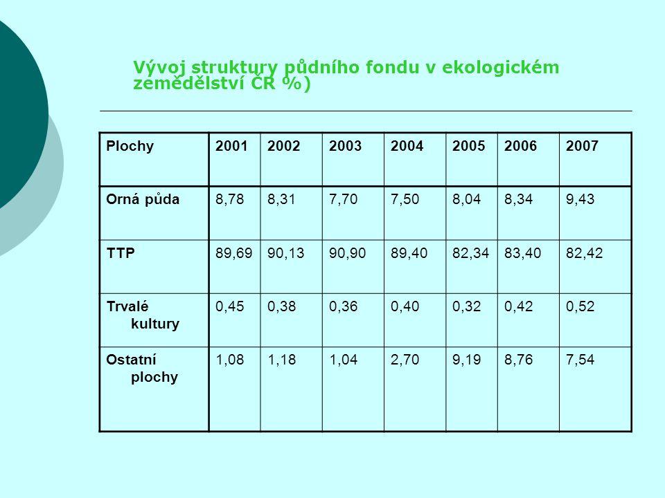 Vývoj struktury půdního fondu v ekologickém zemědělství ČR %) Plochy2001200220032004200520062007 Orná půda8,788,317,707,508,048,349,43 TTP89,6990,1390