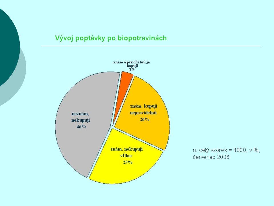Vývoj poptávky po biopotravinách