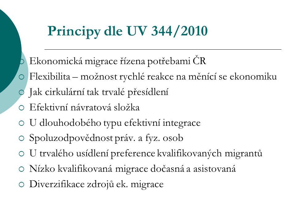 Principy dle UV 344/2010  Ekonomická migrace řízena potřebami ČR  Flexibilita – možnost rychlé reakce na měnící se ekonomiku  Jak cirkulární tak trvalé přesídlení  Efektivní návratová složka  U dlouhodobého typu efektivní integrace  Spoluzodpovědnost práv.