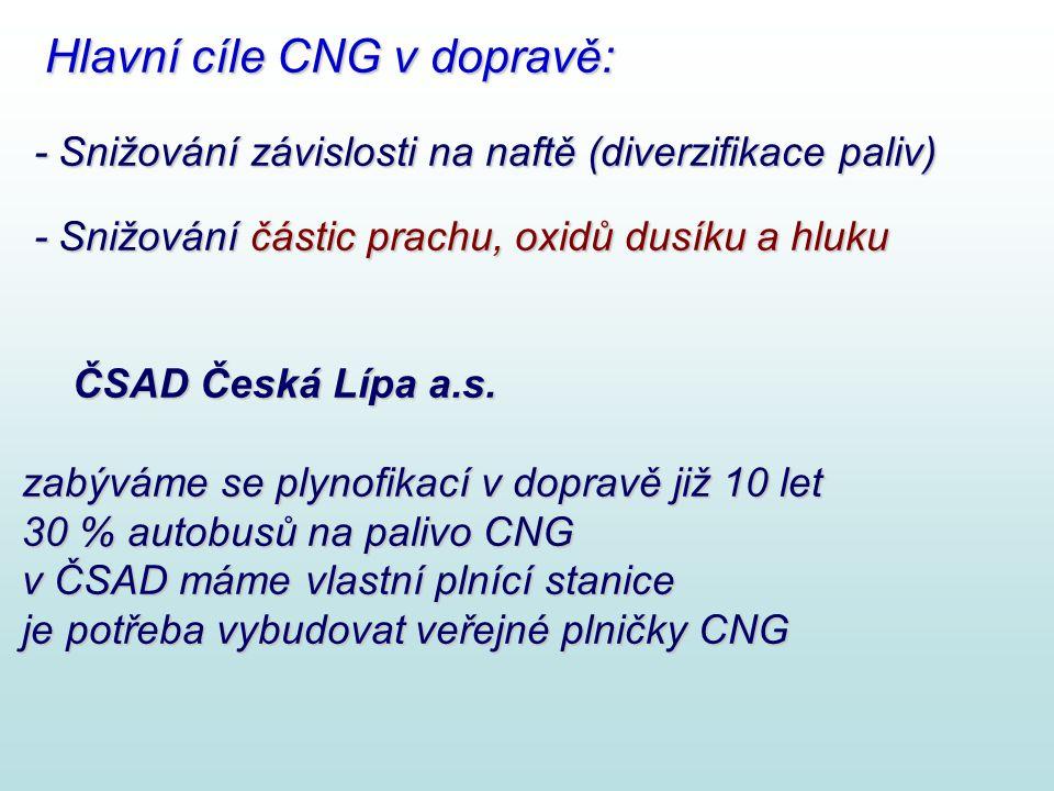 Hlavní cíle CNG v dopravě: Hlavní cíle CNG v dopravě: - Snižování závislosti na naftě (diverzifikace paliv) - Snižování závislosti na naftě (diverzifi