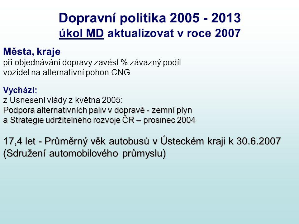 Dopravní politika 2005 - 2013 úkol MD aktualizovat v roce 2007 Města, kraje při objednávání dopravy zavést % závazný podíl vozidel na alternativní poh
