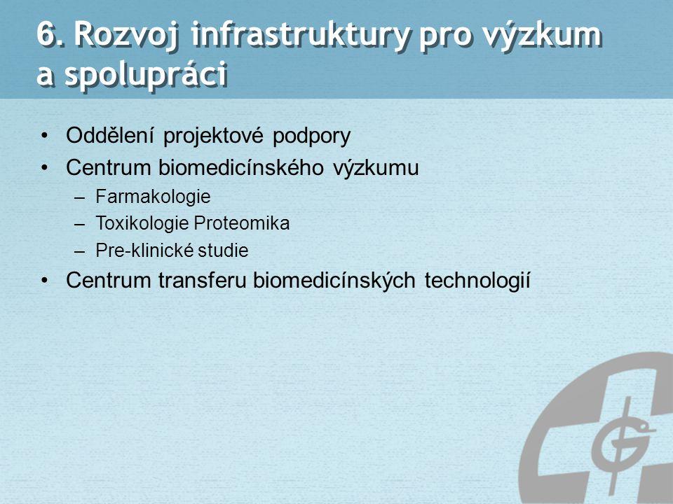 6. Rozvoj infrastruktury pro výzkum a spolupráci Oddělení projektové podpory Centrum biomedicínského výzkumu –Farmakologie –Toxikologie Proteomika –Pr