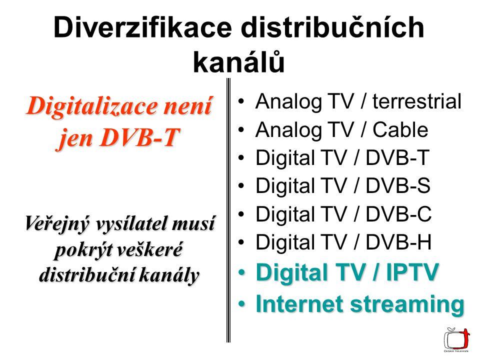 Limity rozvoje Broadband Tv & IPTV Digital divide Dělící roviny Věk VzděláníPřístup Technologie Programová skladba Program Divák TV