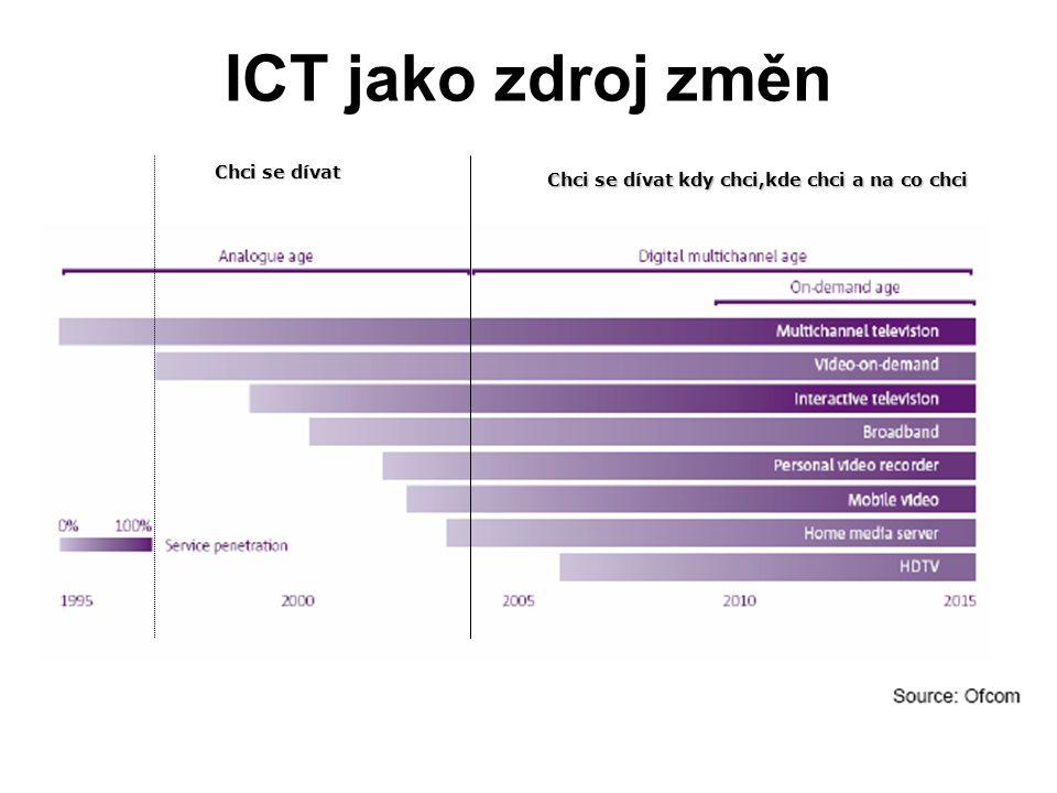 ICT jako zdroj změn Chci se dívat Chci se dívat kdy chci,kde chci a na co chci