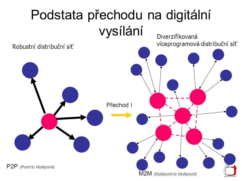 Podstata přechodu na digitální vysílání P2P (Point to Multipoint) M2M (Multipoint to Multipoint) Přechod I Robustní distribuční síť Diverzifikovaná víceprogramová distribuční síť