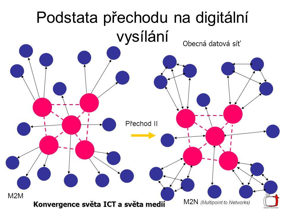 Podstata přechodu na digitální vysílání M2M M2N (Multipoint to Networks) Přechod II Obecná datová síť Konvergence světa ICT a světa medií