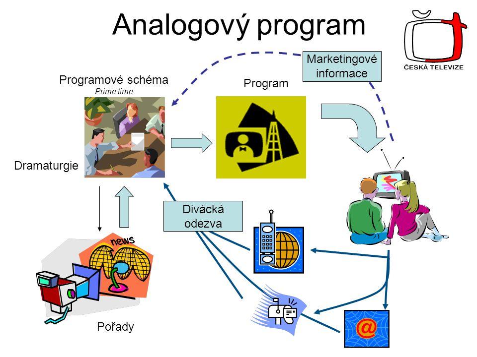 Analogový program Pořady Dramaturgie Programové schéma Prime time Program Marketingové informace Divácká odezva
