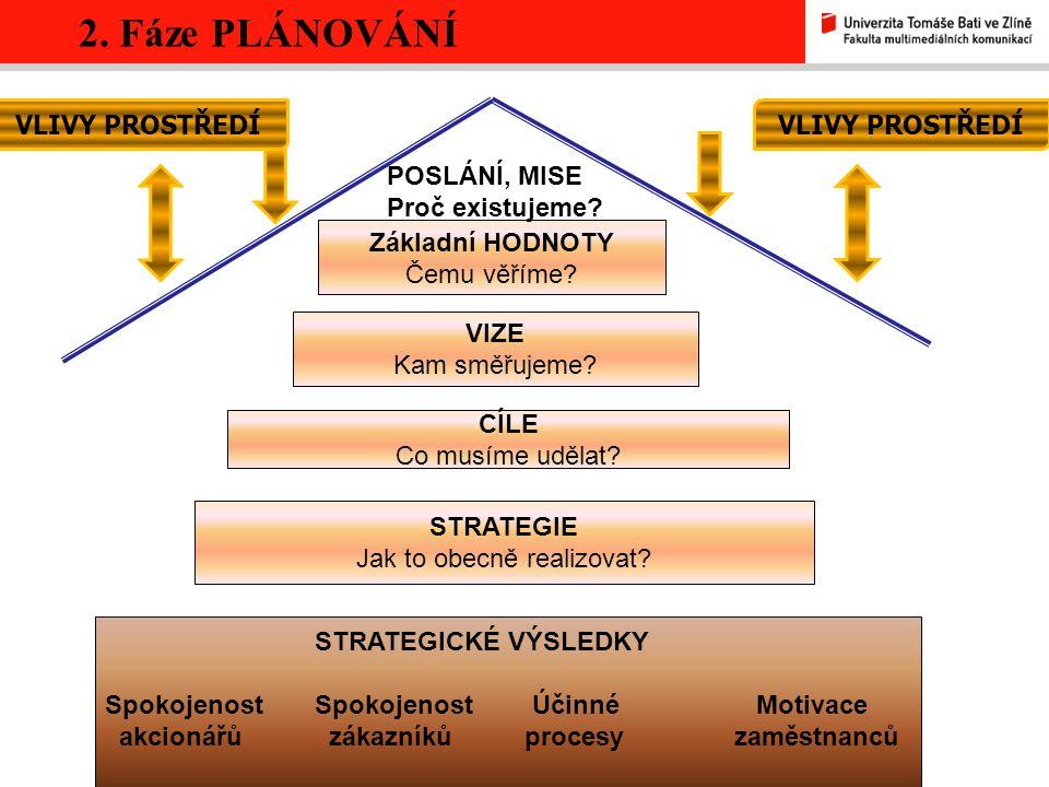2. Fáze PLÁNOVÁNÍ aneb Čeho chceme dosáhnout? Stanovení poslání?!! Stanovení vizí, cílů Identifikace a hodnocení strategických alternativ