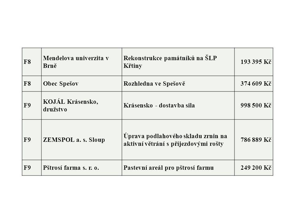 F8 Mendelova univerzita v Brně Rekonstrukce památníků na ŠLP Křtiny 193 395 Kč F8Obec SpešovRozhledna ve Spešově374 609 Kč F9 KOJÁL Krásensko, družstv