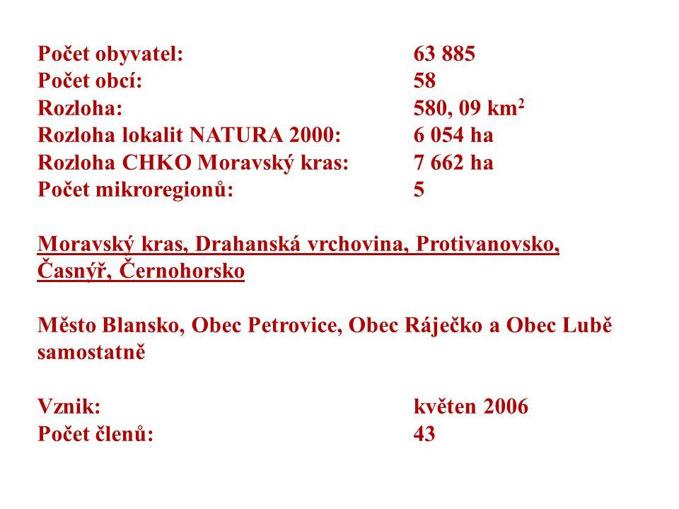 Počet obyvatel: 63 885 Počet obcí: 58 Rozloha: 580, 09 km 2 Rozloha lokalit NATURA 2000: 6 054 ha Rozloha CHKO Moravský kras: 7 662 ha Počet mikroregi