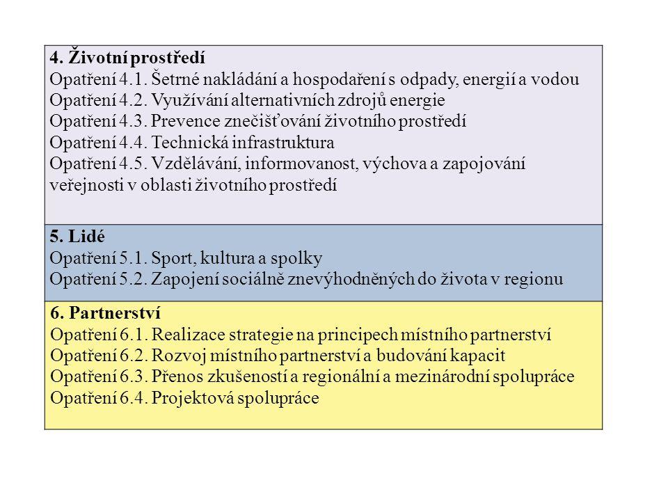 4. Životní prostředí Opatření 4.1. Šetrné nakládání a hospodaření s odpady, energií a vodou Opatření 4.2. Využívání alternativních zdrojů energie Opat