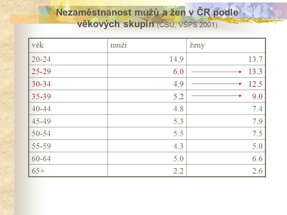 věkmužiženy 20-2414.913.7 25-296.013.3 30-344.912.5 35-395.29.0 40-444.87.4 45-495.37.9 50-545.57.5 55-594.35.0 60-645.06.6 65+2.22.6 Nezaměstnanost mužů a žen v ČR podle věkových skupin (ČSÚ, VŠPS 2001)