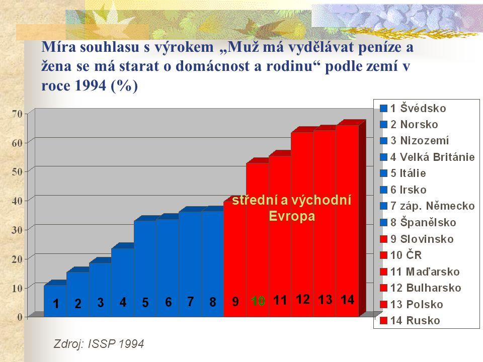 """Míra souhlasu s výrokem """"Muž má vydělávat peníze a žena se má starat o domácnost a rodinu podle zemí v roce 1994 (%) střední a východní Evropa Zdroj: ISSP 1994"""