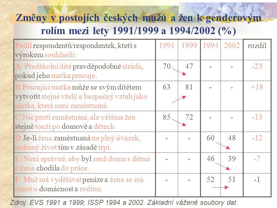 Změny v postojích českých mužů a žen k genderovým rolím mezi lety 1991/1999 a 1994/2002 (%) Podíl respondentů/respondentek, kteří s výrokem souhlasili: 1991199919942002rozdíl A: Předškolní dítě pravděpodobně strádá, pokud jeho matka pracuje.