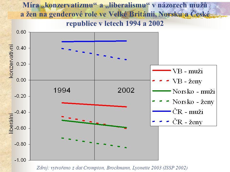 """Míra """"konzervatizmu a """"liberalismu v názorech mužů a žen na genderové role ve Velké Británii, Norsku a České republice v letech 1994 a 2002 Zdroj: vytvořeno z dat Crompton, Brockmann, Lyonette 2003 (ISSP 2002)"""
