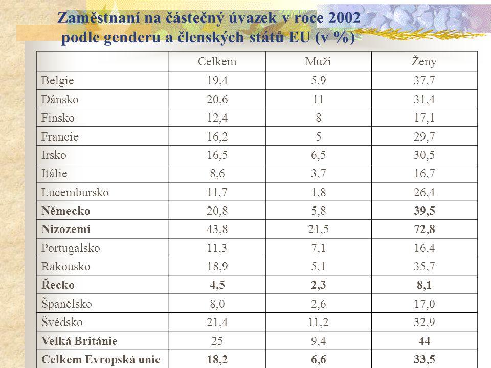 Zaměstnaní na částečný úvazek v roce 2002 podle genderu a členských států EU (v %) CelkemMužiŽeny Belgie19,45,937,7 Dánsko20,61131,4 Finsko12,4817,1 Francie16,2529,7 Irsko16,56,530,5 Itálie8,63,716,7 Lucembursko11,71,826,4 Německo20,85,839,5 Nizozemí43,821,572,8 Portugalsko11,37,116,4 Rakousko18,95,135,7 Řecko4,52,38,1 Španělsko8,02,617,0 Švédsko21,411,232,9 Velká Británie259,444 Celkem Evropská unie18,26,633,5