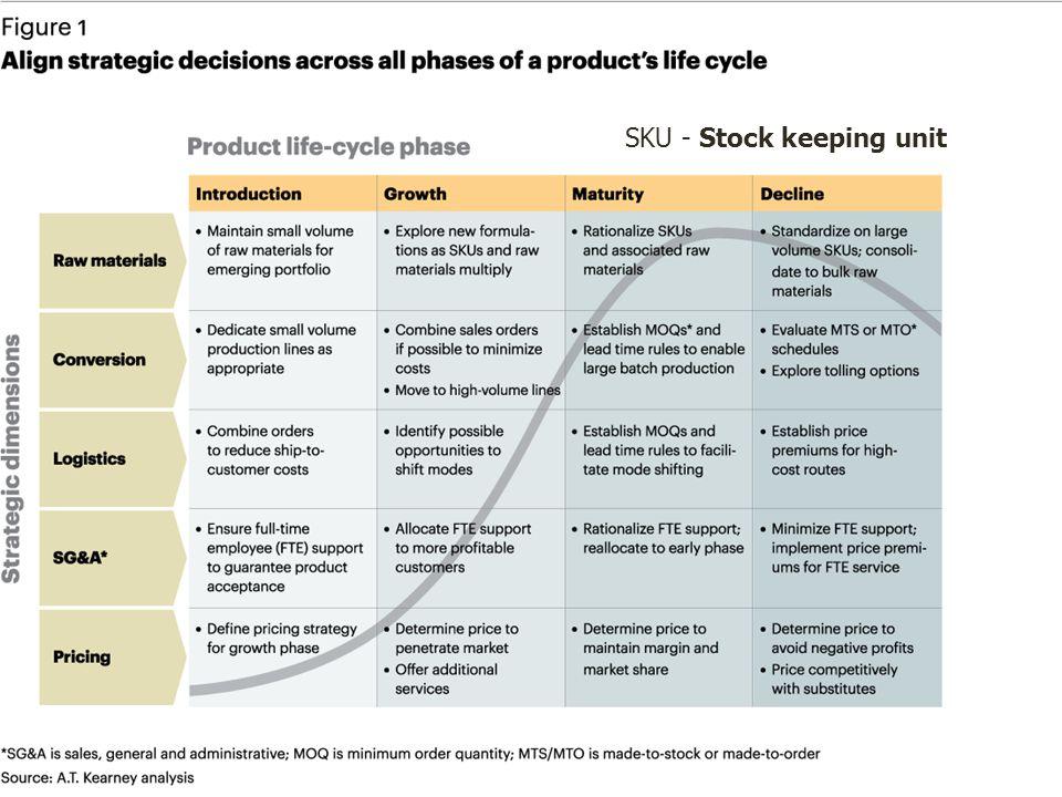 SKU - Stock keeping unit