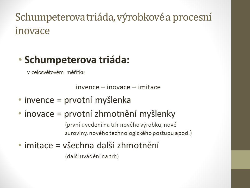 Schumpeterova triáda, výrobkové a procesní inovace Schumpeterova triáda: invence – inovace – imitace invence = prvotní myšlenka inovace = prvotní zhmo
