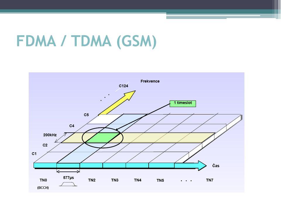 FDMA / TDMA (GSM)