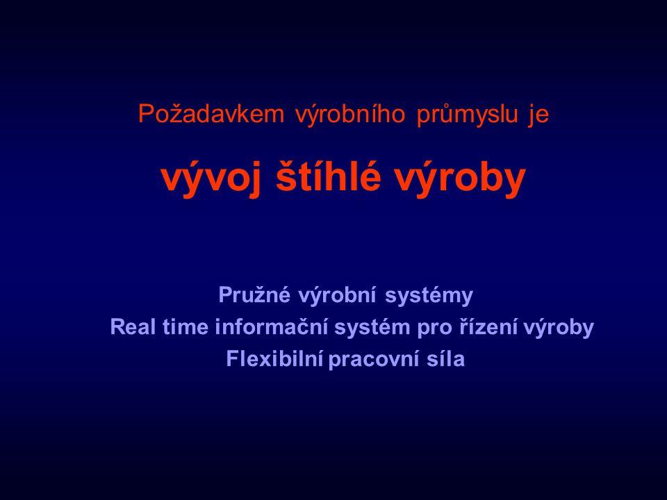 Pružné výrobní systémy Real time informační systém pro řízení výroby Flexibilní pracovní síla Požadavkem výrobního průmyslu je vývoj štíhlé výroby