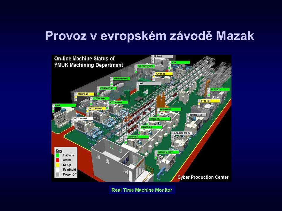 Vedení výroby Sledování výroby programátoři Řízení Všechny stroje Výrobní hala CPC Sklad nástrojů