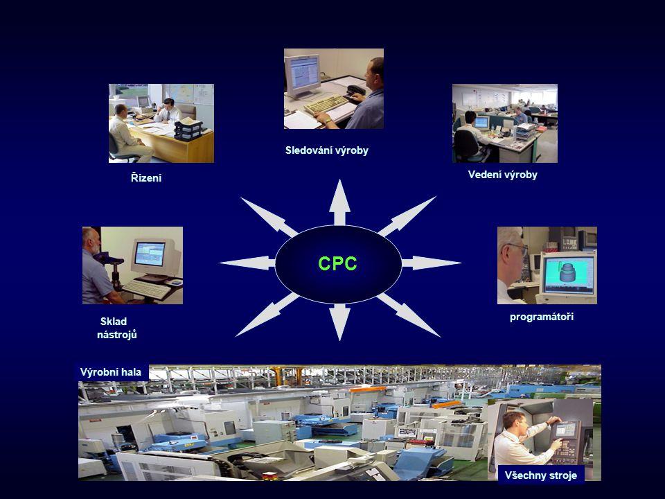 MRP PlánařŘízení PVS Doprava nástrojů PVS Seřizování nástrojů plán Doprava materialu Tool Preparation & Transport Request Nástroj hospodářství Integrace CPC a PVS NC programy