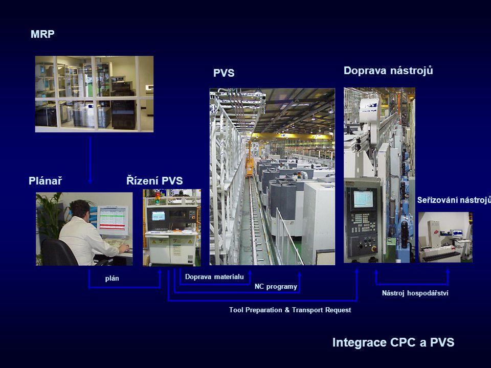 MRP PlánařŘízení PVS Doprava nástrojů PVS Seřizování nástrojů plán Doprava materialu Tool Preparation & Transport Request Nástroj hospodářství Integra