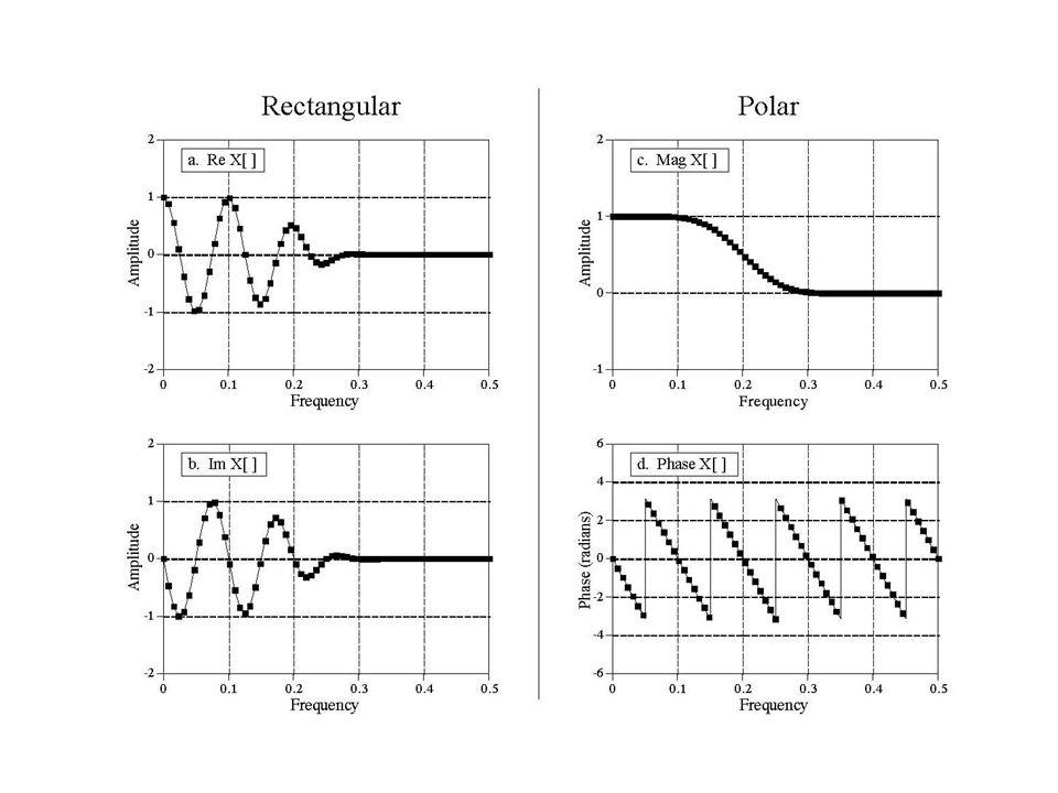 Při použití polární reprezentace DFT – pozor na následující možné problémy : –správnou konverzi fáze - sw většinou vrací fázový úhel v radiánech a to v rozsahu –při výpočtu fáze pozor na nulovou reálnou část ( přetečení) (fáze je v tomto případě ±90º –pozor na správnou konverzi úhlu z intervalu na interval –fáze u velmi nízkých amplitud, které se ztrácí v šumů může chaoticky kmitat okolo nulové hodnoty