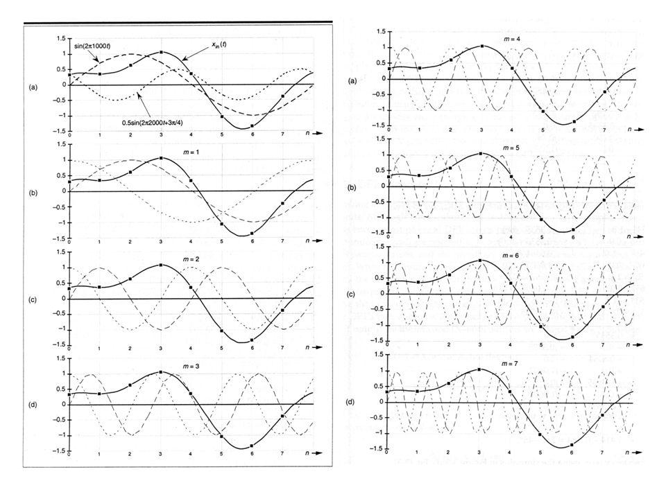 Vlastnosti DFT 1.Linearita k 1 x 1 (n)+ k 2 x 2 (n) ↔ k 1 X 1 (n)+ k 2 X 2 (n) 2.Periodičnost - funkce x(n) a X(n) jsou periodické s periodou P=N 3.Kruhový časový posun 4.Kruhový frekvenční posun
