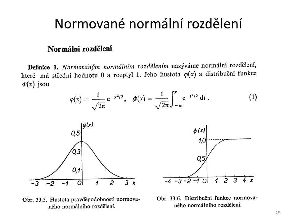 Normované normální rozdělení 25
