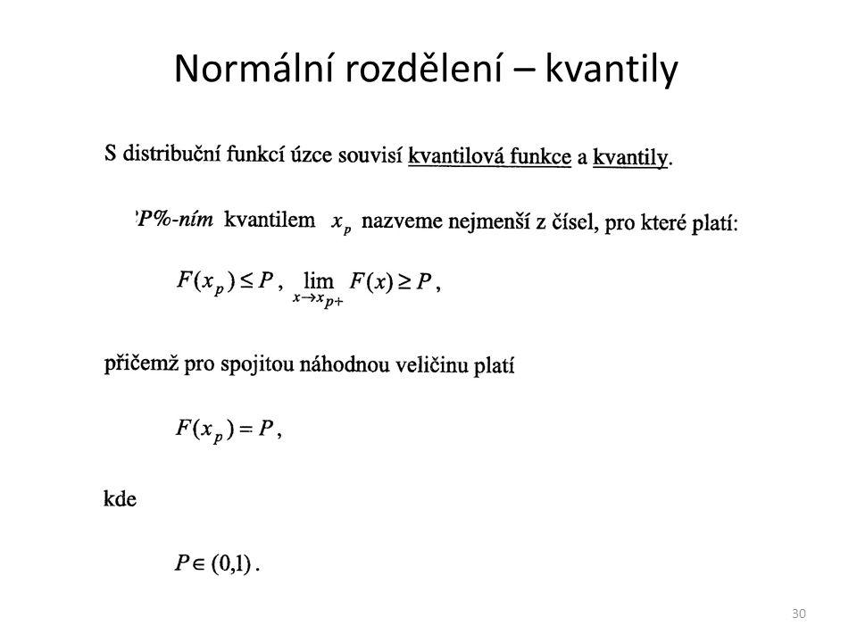 Normální rozdělení – kvantily 30