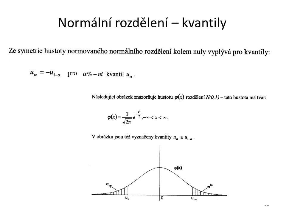Normální rozdělení – kvantily 32 pro
