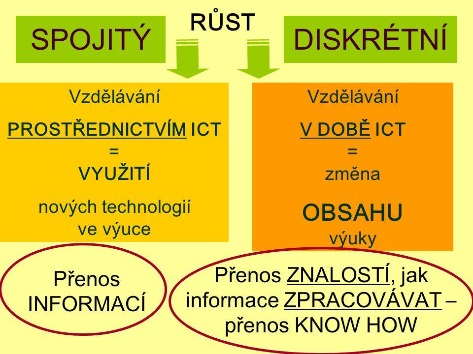 Jindřichův Hradec, 1.-3.7.2002, Danuse.Bauerova@vsb.cz13 SPOJITÝDISKRÉTNÍ Vzdělávání PROSTŘEDNICTVÍM ICT = VYUŽITÍ nových technologií ve výuce Vzdělávání V DOBĚ ICT = změna OBSAHU výuky RŮST Přenos INFORMACÍ Přenos ZNALOSTÍ, jak informace ZPRACOVÁVAT – přenos KNOW HOW
