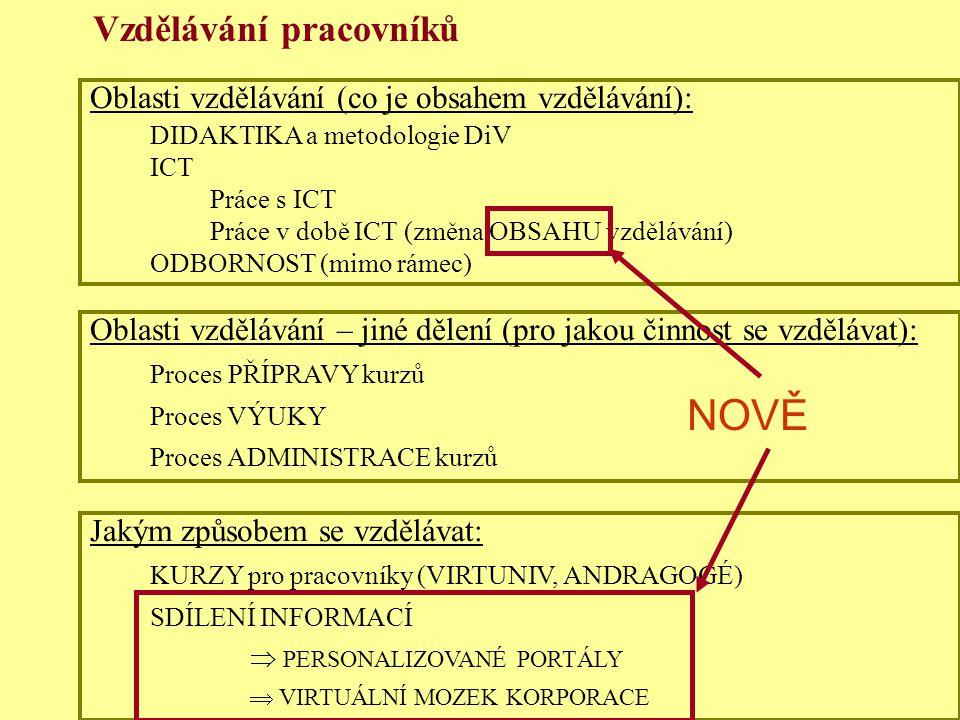 Jindřichův Hradec, 1.-3.7.2002, Danuse.Bauerova@vsb.cz30 Vzdělávání pracovníků Oblasti vzdělávání (co je obsahem vzdělávání): DIDAKTIKA a metodologie DiV ICT Práce s ICT Práce v době ICT (změna OBSAHU vzdělávání) ODBORNOST (mimo rámec) Oblasti vzdělávání – jiné dělení (pro jakou činnost se vzdělávat): Proces PŘÍPRAVY kurzů Proces VÝUKY Proces ADMINISTRACE kurzů Jakým způsobem se vzdělávat: KURZY pro pracovníky (VIRTUNIV, ANDRAGOGÉ) SDÍLENÍ INFORMACÍ  PERSONALIZOVANÉ PORTÁLY  VIRTUÁLNÍ MOZEK KORPORACE NOVĚ