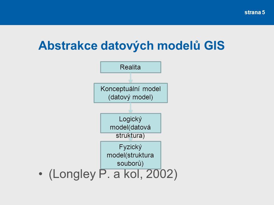 Abstrakce datových modelů GIS (Longley P. a kol, 2002) strana 5 Realita Konceptuální model (datový model) Logický model(datová struktura) Fyzický mode