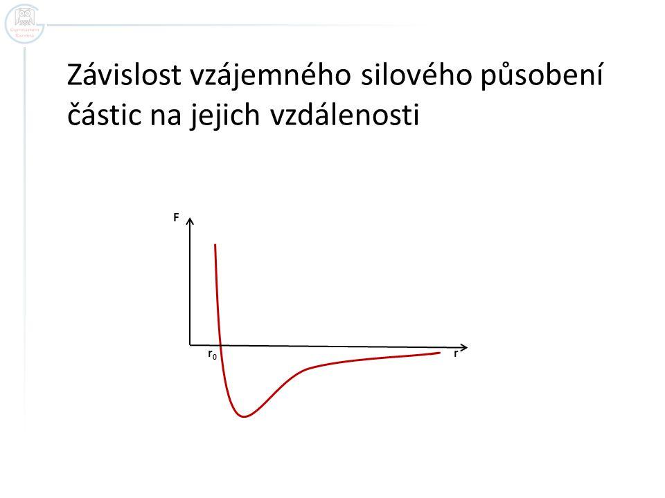 F r 0 r Závislost vzájemného silového působení částic na jejich vzdálenosti