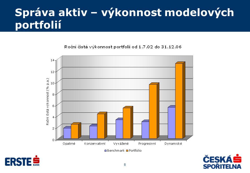 8 Správa aktiv – výkonnost modelových portfolií