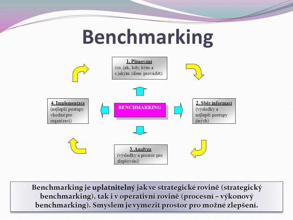 1. Plánování (co, jak, kdy, kým a s jakým cílem provádět) 2. Sběr informací (výsledky a nejlepší postupy jiných) 4. Implementace (nejlepší postupy vho