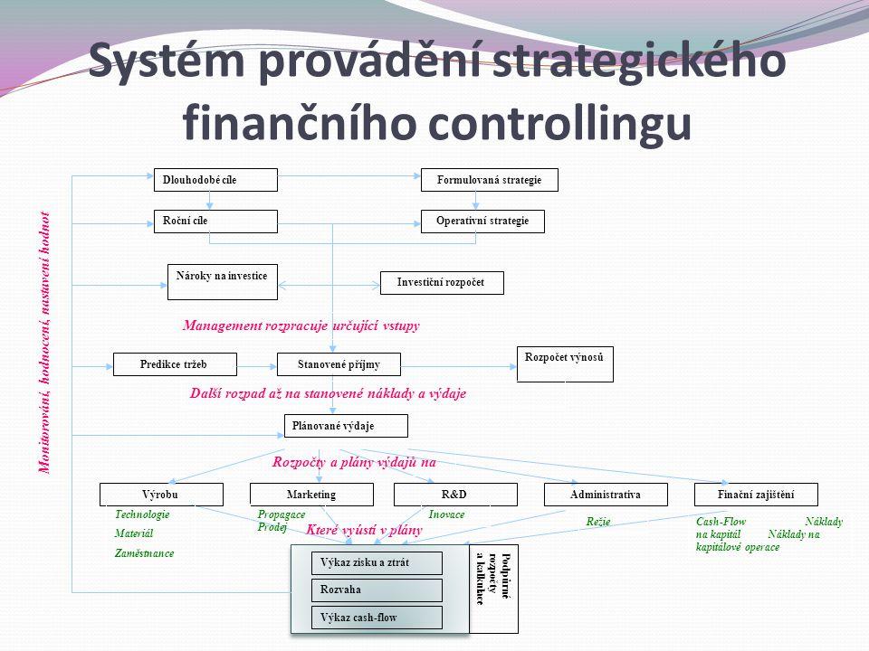 Které vyústí v plány Dlouhodobé cíleFormulovaná strategie Roční cíleOperativní strategie Nároky na investice Investiční rozpočet Predikce tržebStanove