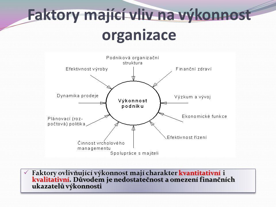 Faktory mající vliv na výkonnost organizace kvantitativní kvalitativní. Důvodem je nedostatečnost a omezení finančních ukazatelů výkonnosti Faktory ov