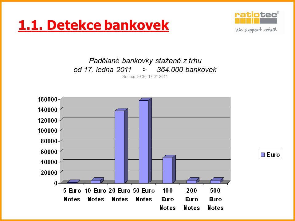 1.1. Detekce bankovek Padělané bankovky stažené z trhu od 17. ledna 2011 > 364.000 bankovek Source: ECB, 17.01.2011