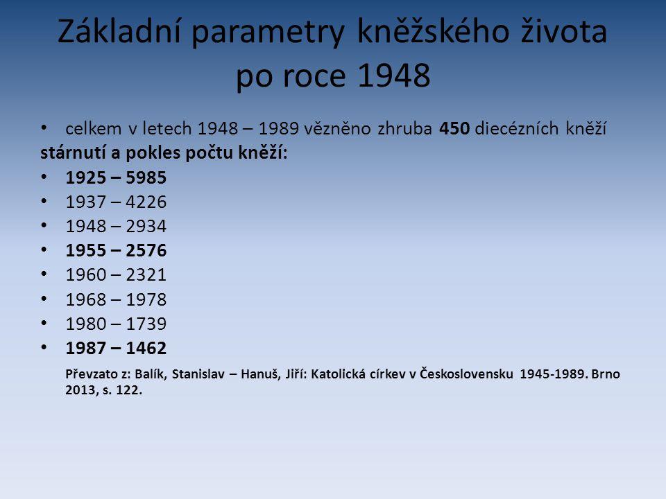 Základní parametry kněžského života po roce 1948 celkem v letech 1948 – 1989 vězněno zhruba 450 diecézních kněží stárnutí a pokles počtu kněží: 1925 –