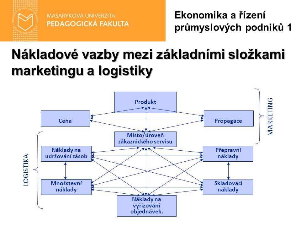 Nákladové vazby mezi základními složkami marketingu a logistiky Ekonomika a řízení průmyslových podniků 1 Místo/úroveň zákaznického servisu Produkt PropagaceCena Náklady na vyřizování objednávek.