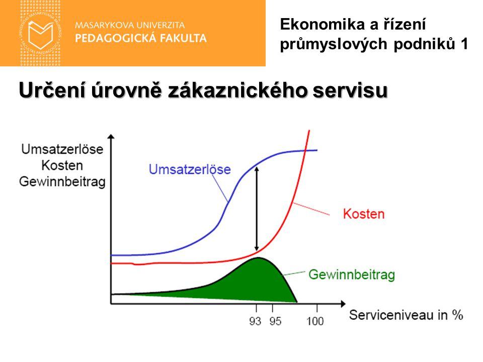Určení úrovně zákaznického servisu Ekonomika a řízení průmyslových podniků 1