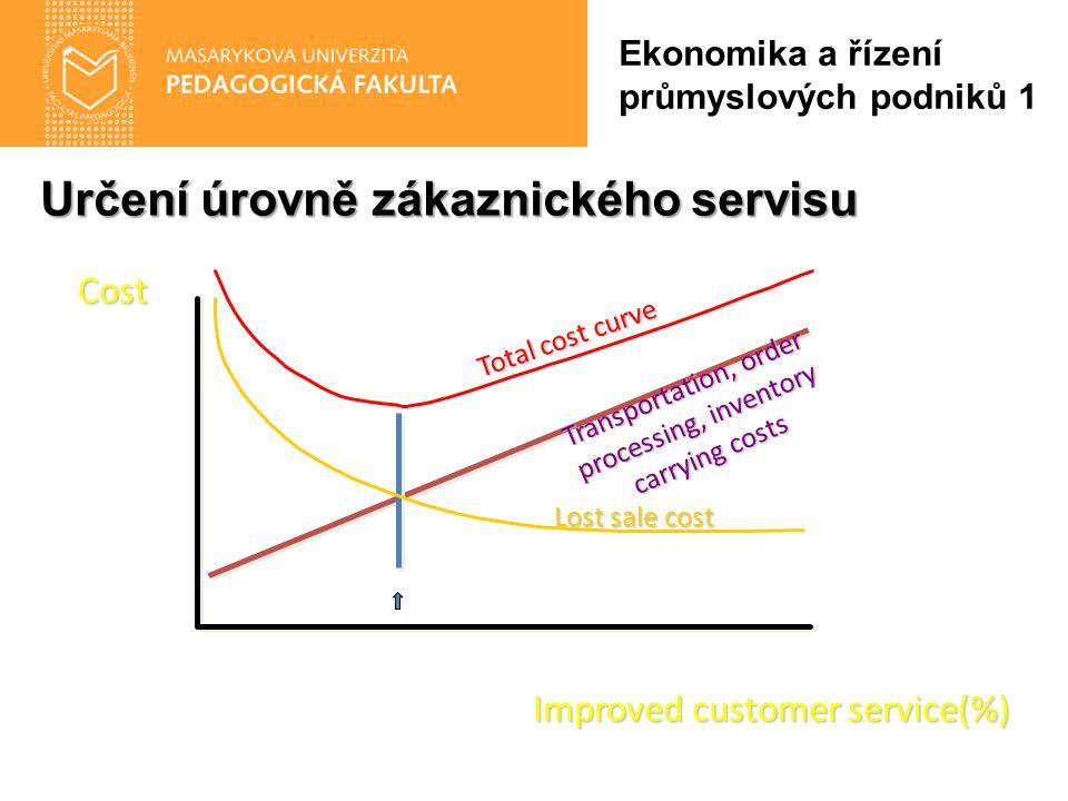 Určení úrovně zákaznického servisu Ekonomika a řízení průmyslových podniků 1 Improved customer service(%) Transportation, order processing, inventory carrying costs Total cost curve Lost sale cost Cost