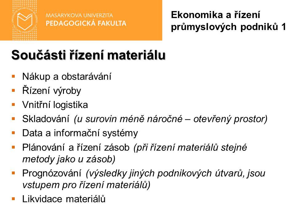 Součásti řízení materiálu Ekonomika a řízení průmyslových podniků 1  Nákup a obstarávání  Řízení výroby  Vnitřní logistika  Skladování (u surovin