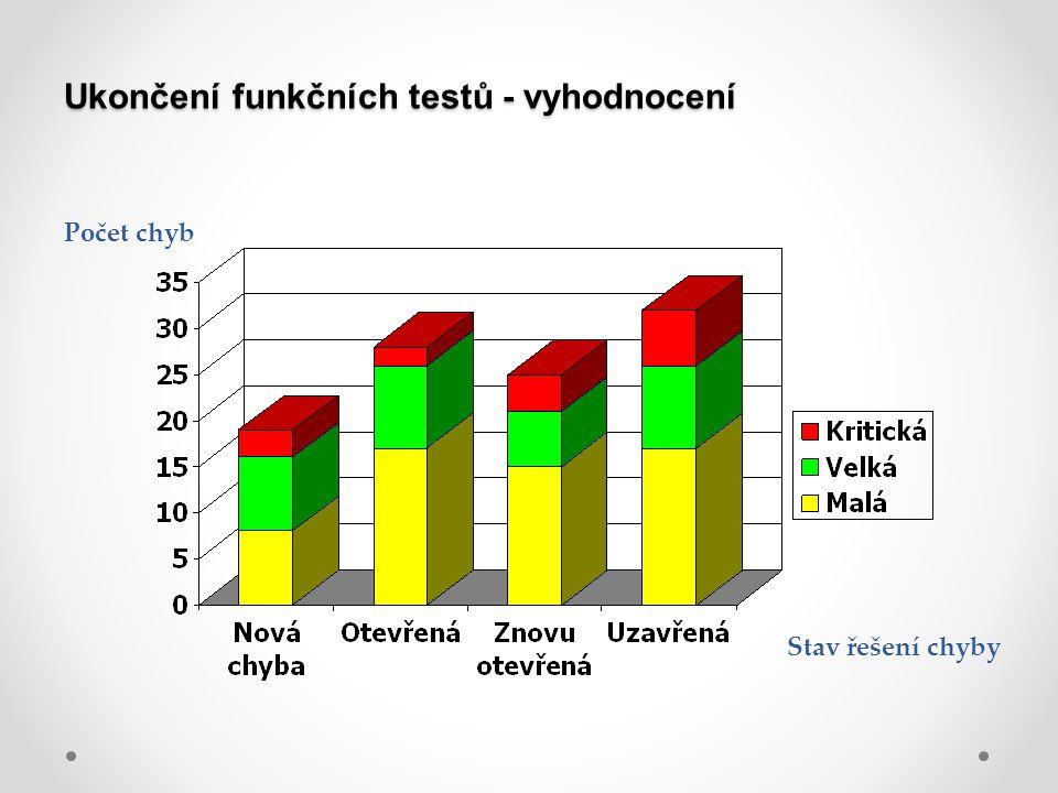 Ukončení funkčních testů - vyhodnocení Stav řešení chyby Počet chyb